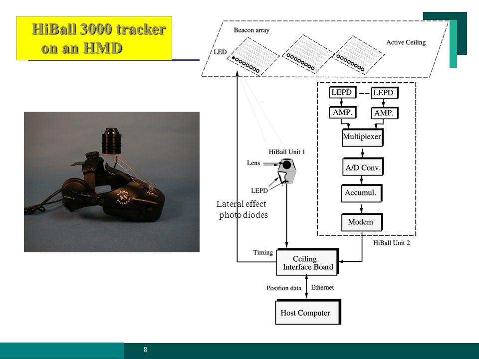 VR graphics.ssu.ac. kr 19 Hand work envelope vs. interface type Input Devices