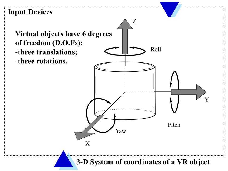 Finger Degrees of Freedom Input Devices