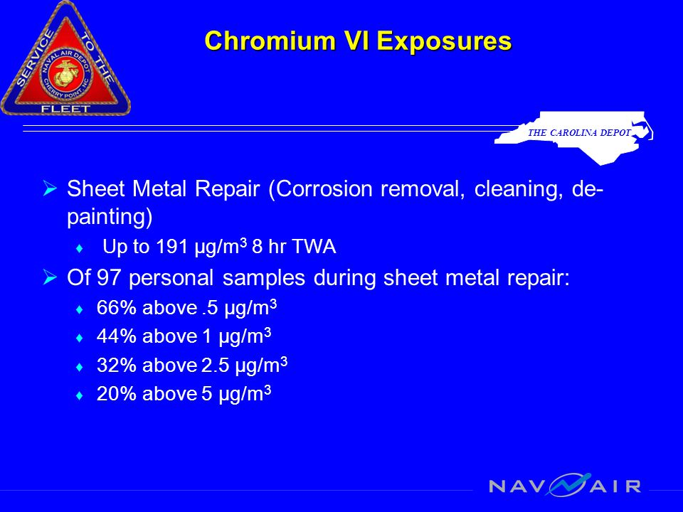 THE CAROLINA DEPOT Chromium VI Exposures  Sheet Metal Repair (Corrosion removal, cleaning, de- painting) ♦ Up to 191 µg/m 3 8 hr TWA  Of 97 personal samples during sheet metal repair: ♦ 66% above.5 µg/m 3 ♦ 44% above 1 µg/m 3 ♦ 32% above 2.5 µg/m 3 ♦ 20% above 5 µg/m 3