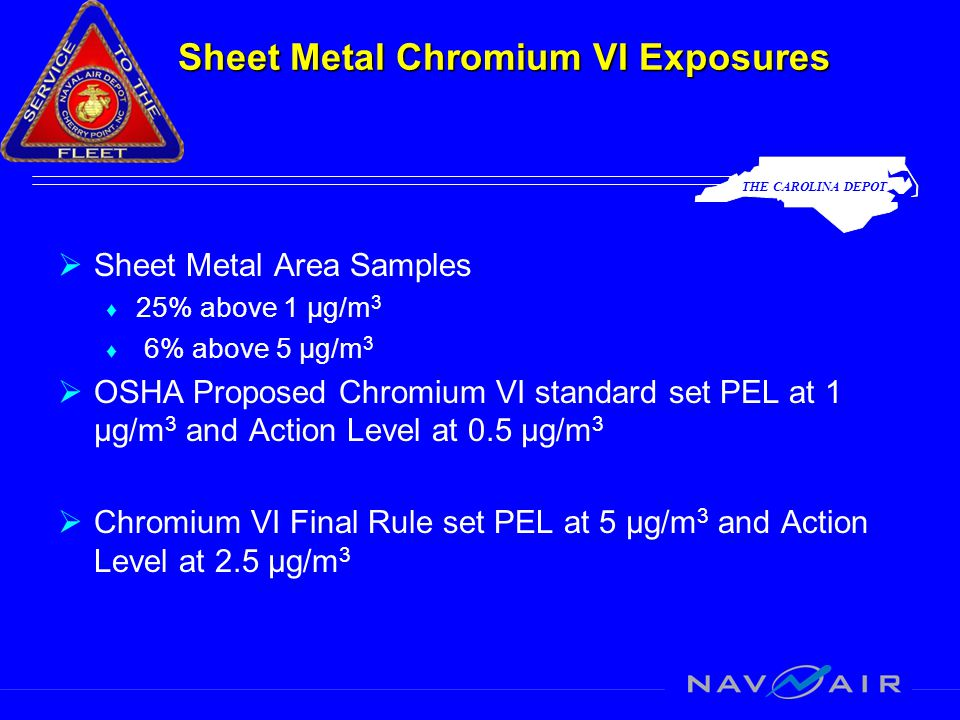 THE CAROLINA DEPOT Sheet Metal Chromium VI Exposures  Sheet Metal Area Samples ♦ 25% above 1 µg/m 3 ♦ 6% above 5 µg/m 3  OSHA Proposed Chromium VI standard set PEL at 1 µg/m 3 and Action Level at 0.5 µg/m 3  Chromium VI Final Rule set PEL at 5 µg/m 3 and Action Level at 2.5 µg/m 3