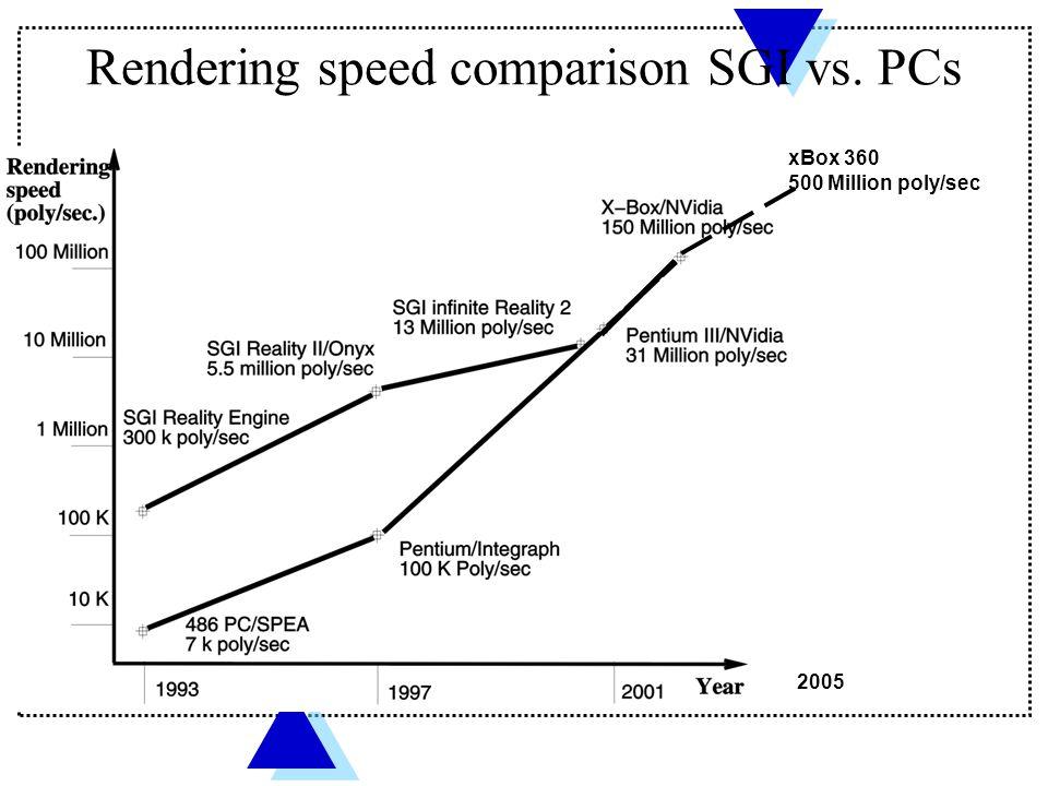 Rendering speed comparison SGI vs. PCs xBox 360 500 Million poly/sec 2005