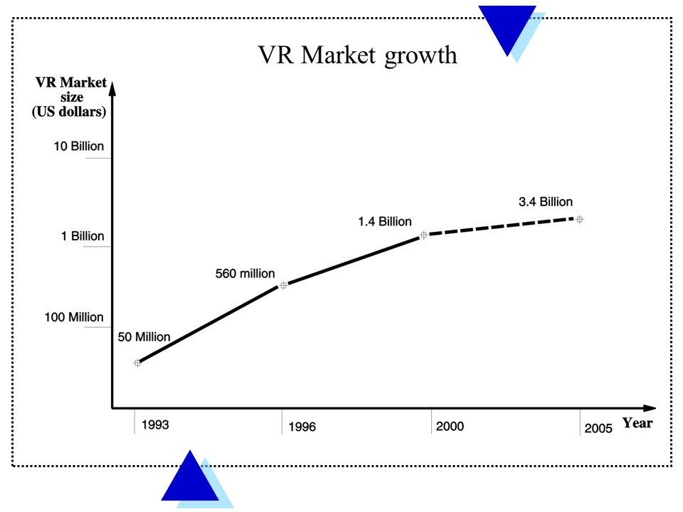 VR Market growth