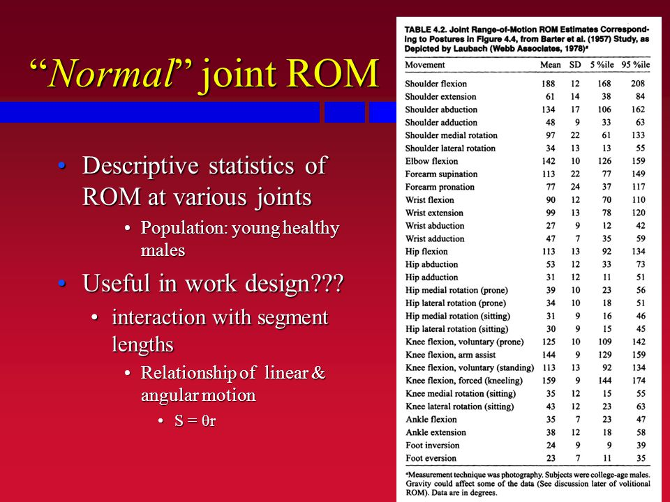 Normal joint ROM Descriptive statistics of ROM at various jointsDescriptive statistics of ROM at various joints Population: young healthy malesPopulation: young healthy males Useful in work design Useful in work design .