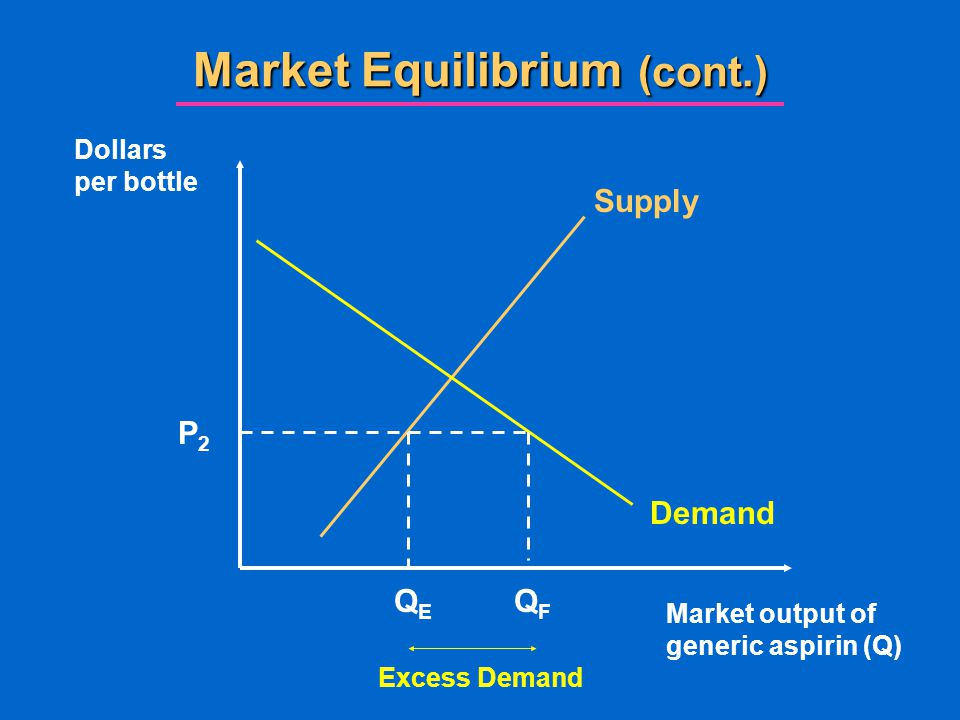 Market Equilibrium (cont.) Market output of generic aspirin (Q) Dollars per bottle Supply Demand QFQF P2P2 QEQE Excess Demand
