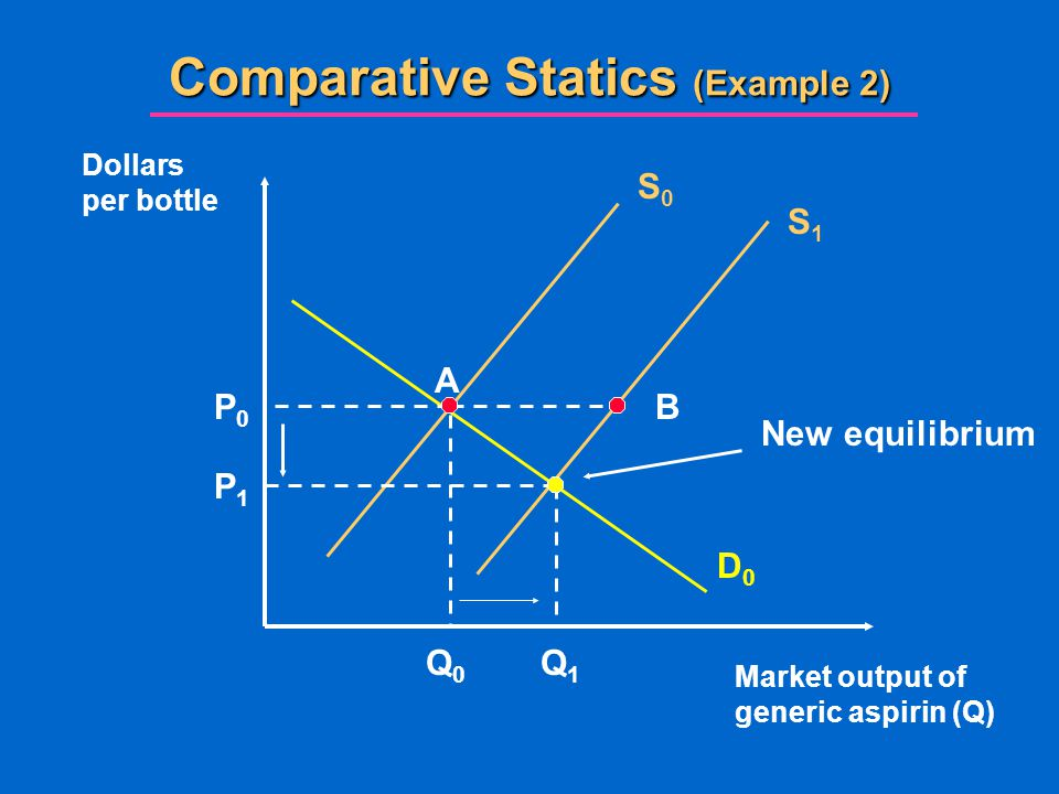 Comparative Statics (Example 2) Market output of generic aspirin (Q) Dollars per bottle S0S0 D0D0 Q0Q0 P0P0 S1S1 A B P1P1 Q1Q1 New equilibrium