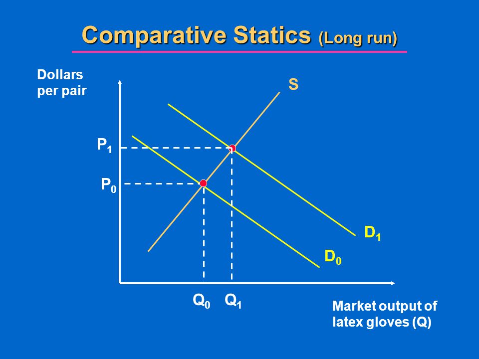 Comparative Statics (Long run) Market output of latex gloves (Q) Dollars per pair S D0D0 Q0Q0 P0P0 D1D1 P1P1 Q1Q1