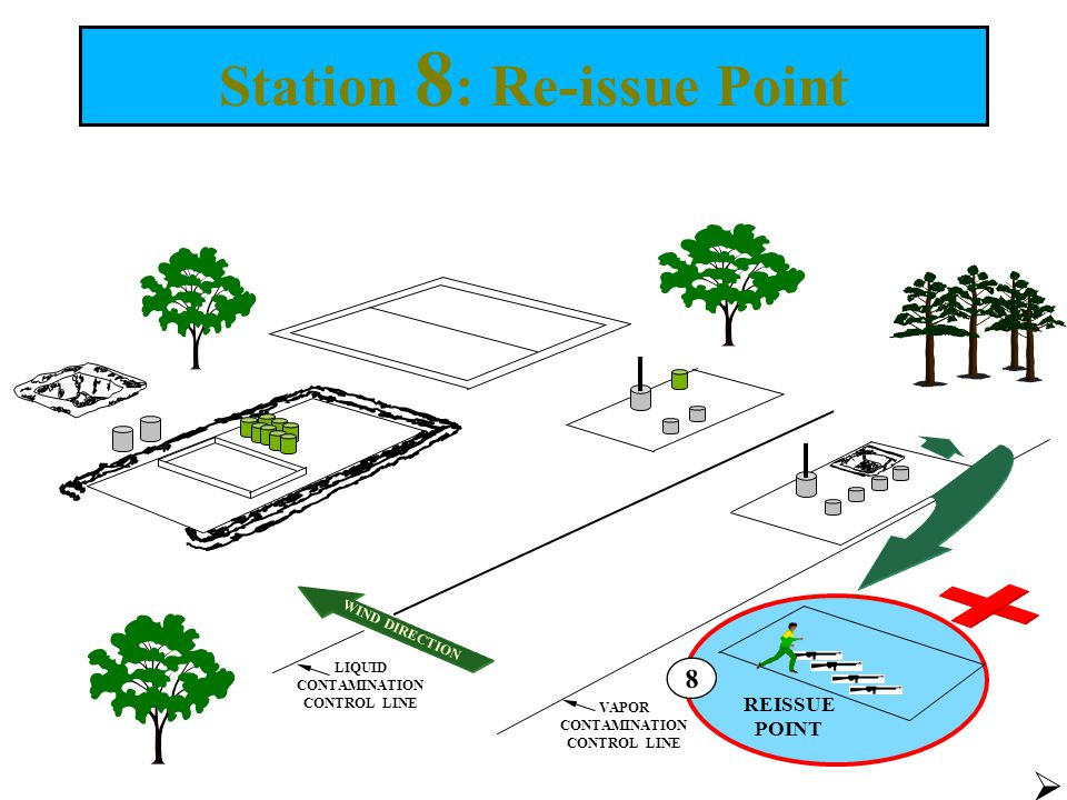 Station 8 : Re-issue Point  WIND DIRECTION LIQUID CONTAMINATION CONTROL LINE VAPOR CONTAMINATION CONTROL LINE 8 REISSUE POINT