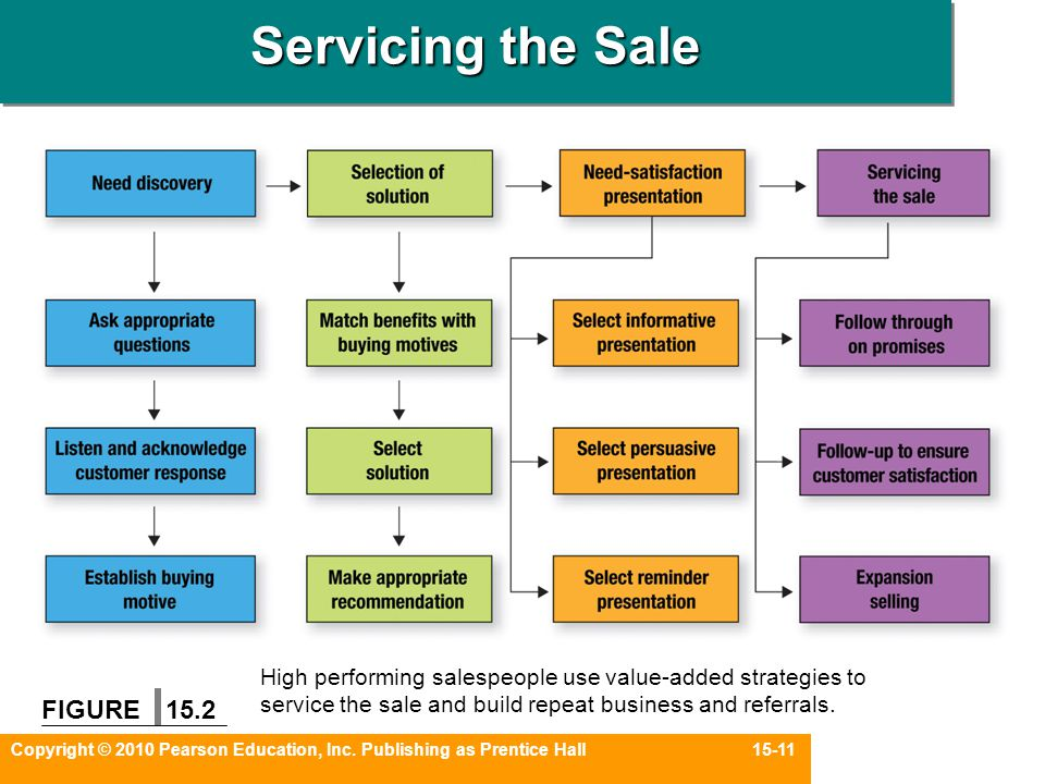 Copyright © 2010 Pearson Education, Inc. Publishing as Prentice Hall 15-11 Servicing the Sale FIGURE 15.2 High performing salespeople use value-added