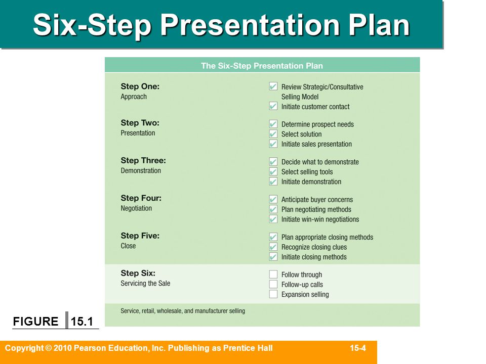 Copyright © 2010 Pearson Education, Inc. Publishing as Prentice Hall 15-4 Six-Step Presentation Plan FIGURE 15.1