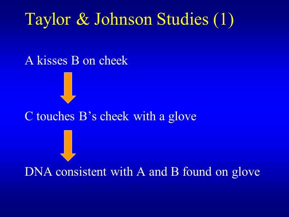 Taylor & Johnson Studies (1) A kisses B on cheek C touches B's cheek with a glove DNA consistent with A and B found on glove
