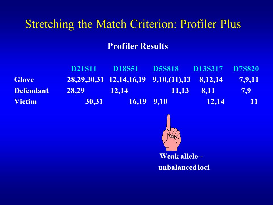 Stretching the Match Criterion: Profiler Plus Profiler Results D21S11 D18S51 D5S818 D13S317 D7S820 Glove 28,29,30,31 12,14,16,19 9,10,(11),13 8,12,14 7,9,11 Defendant 28,29 12,14 11,13 8,11 7,9 Victim 30,31 16,19 9,10 12,14 11 Weak allele-- unbalanced loci