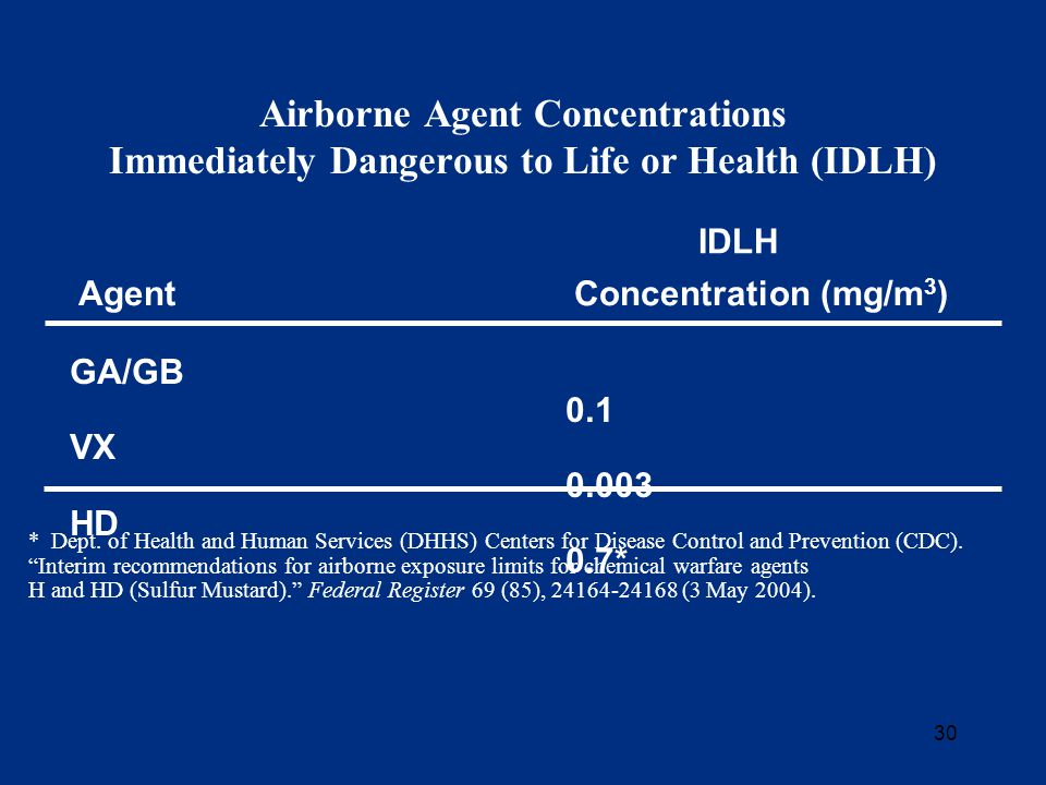 30 Airborne Agent Concentrations Immediately Dangerous to Life or Health (IDLH) IDLH GA/GB 0.1 VX 0.003 HD 0.7* AgentConcentration (mg/m 3 ) * Dept.