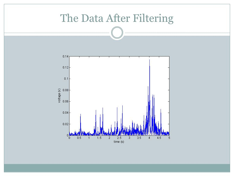 The Data After Filtering