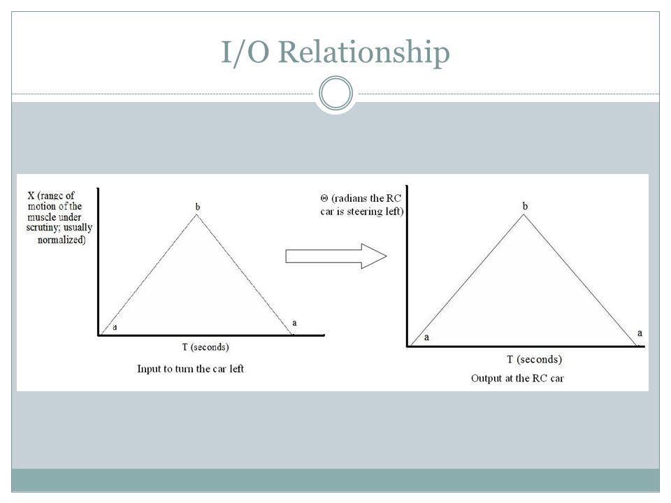 I/O Relationship