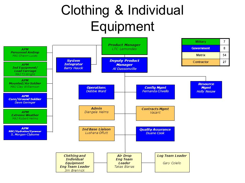 Clothing & Individual Equipment Deputy Product Manager Al Dassonville Product Manager LTC Lemondes Military7 Government8 Matrix54 Contractor27 APM Per
