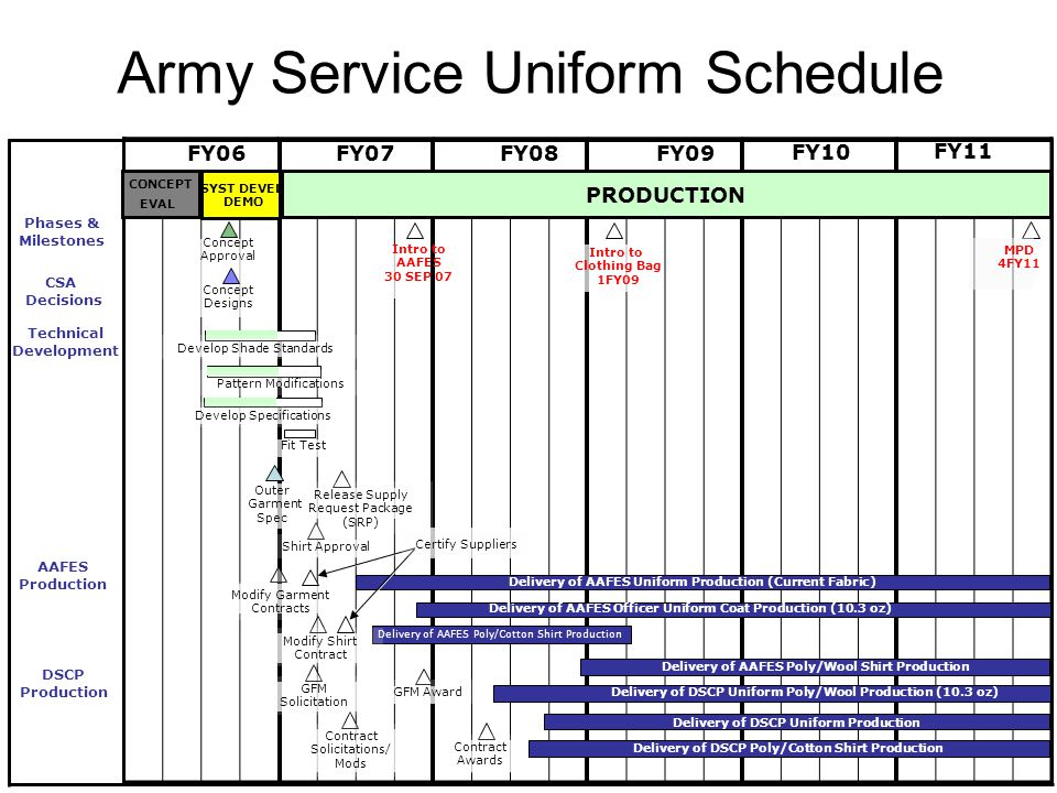 Army Service Uniform Schedule FY11 FY10 FY09FY08FY07 FY06 Phases & Milestones PRODUCTION CONCEPT EVAL SYST DEVEL DEMO DSCP Production CSA Decisions Te