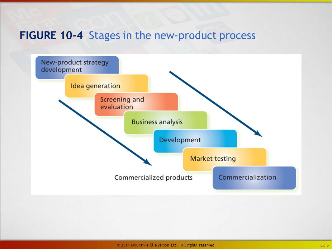 FIGURE 10-4 Stages in the new-product process LO 5 © 2011 McGraw-Hill Ryerson Ltd.