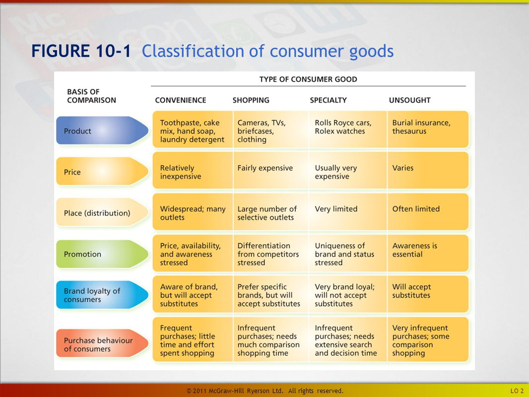 FIGURE 10-1 Classification of consumer goods LO 2 © 2011 McGraw-Hill Ryerson Ltd.