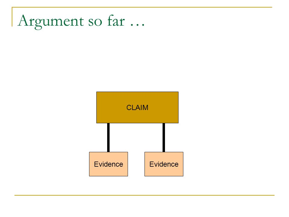 Warrants Assumptions or beliefs that allow you to link claims and evidence. CLAIM Evidence Warrant