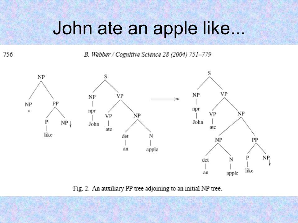 John ate an apple like...