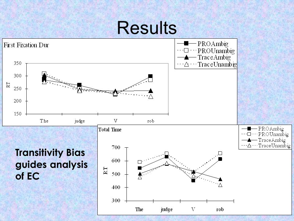 Results Transitivity Bias guides analysis of EC
