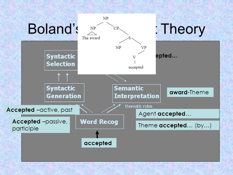 Boland's Concurrent Theory award -Theme accepted Agent accepted … Theme accepted … (by…) Accepted –active, past Accepted –passive, participle The award accepted…