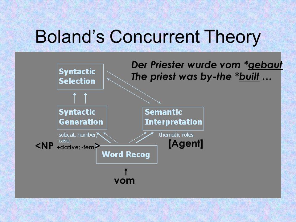Boland's Concurrent Theory Der Priester wurde vom *gebaut The priest was by-the * built … vom [Agent]