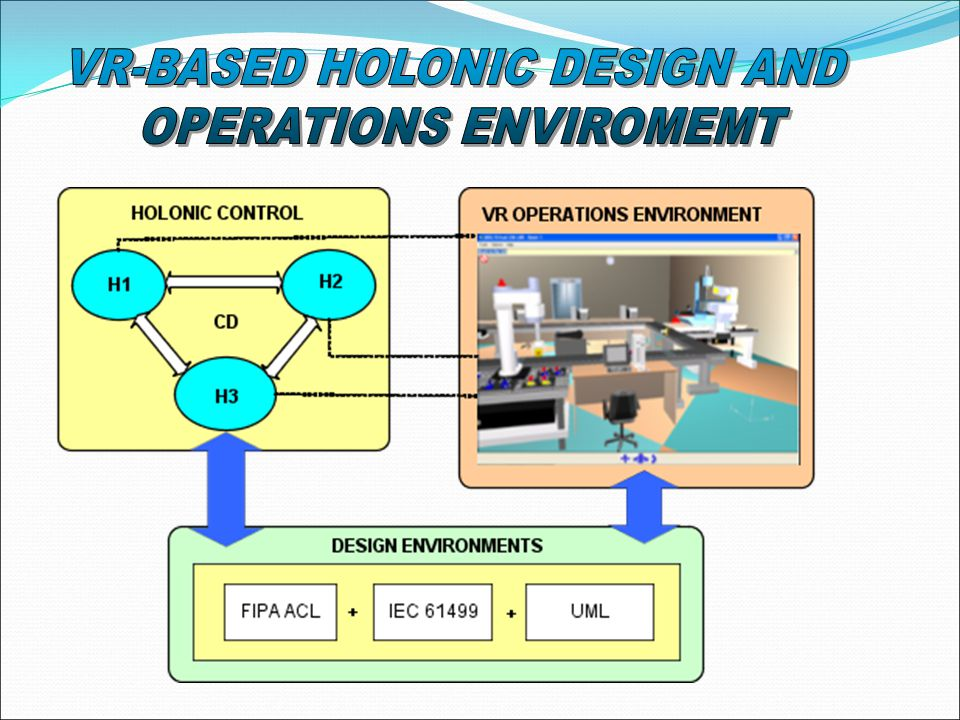 A VR-based methodology for design of holonic-agile manufacturing systems has been presented.