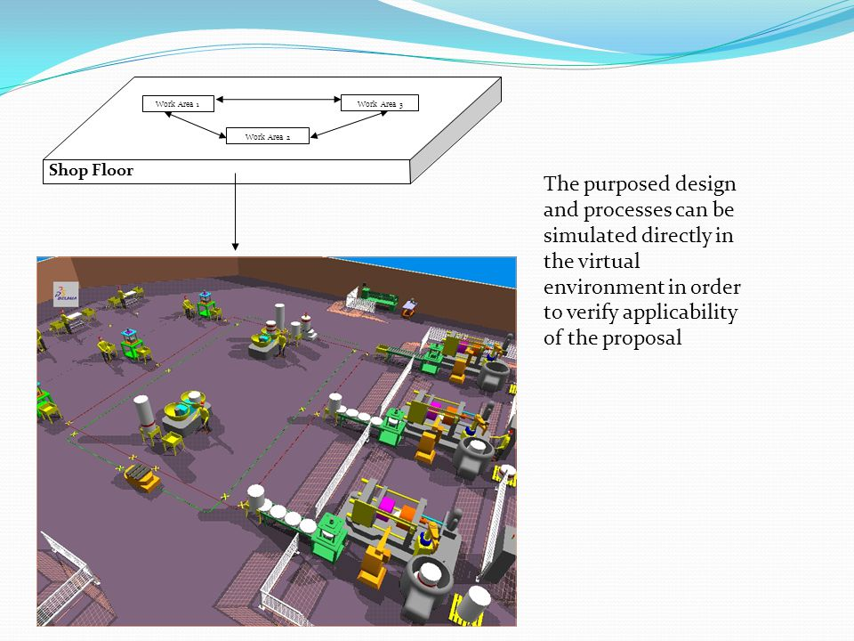 Work Area 2 Work Area 1 Work Area 3 Shop Floor The purposed design and processes can be simulated directly in the virtual environment in order to verify applicability of the proposal