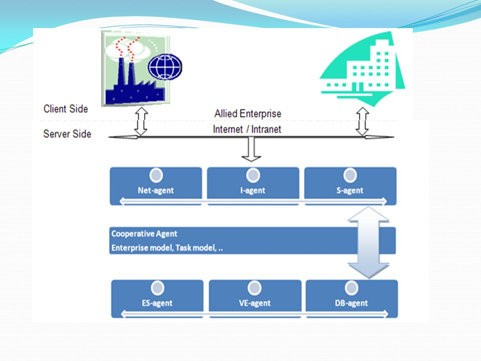 Based upon distributed information management systems in internet-based manufacturing multi-agent technology  exploitation of equipment sharing systems effectively