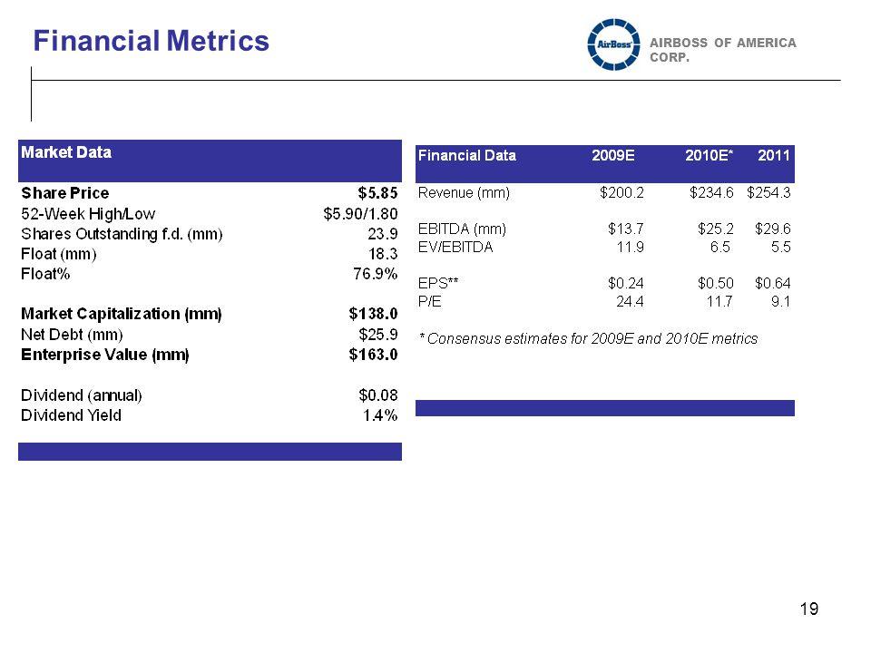 19 Financial Metrics AIRBOSS OF AMERICA CORP.