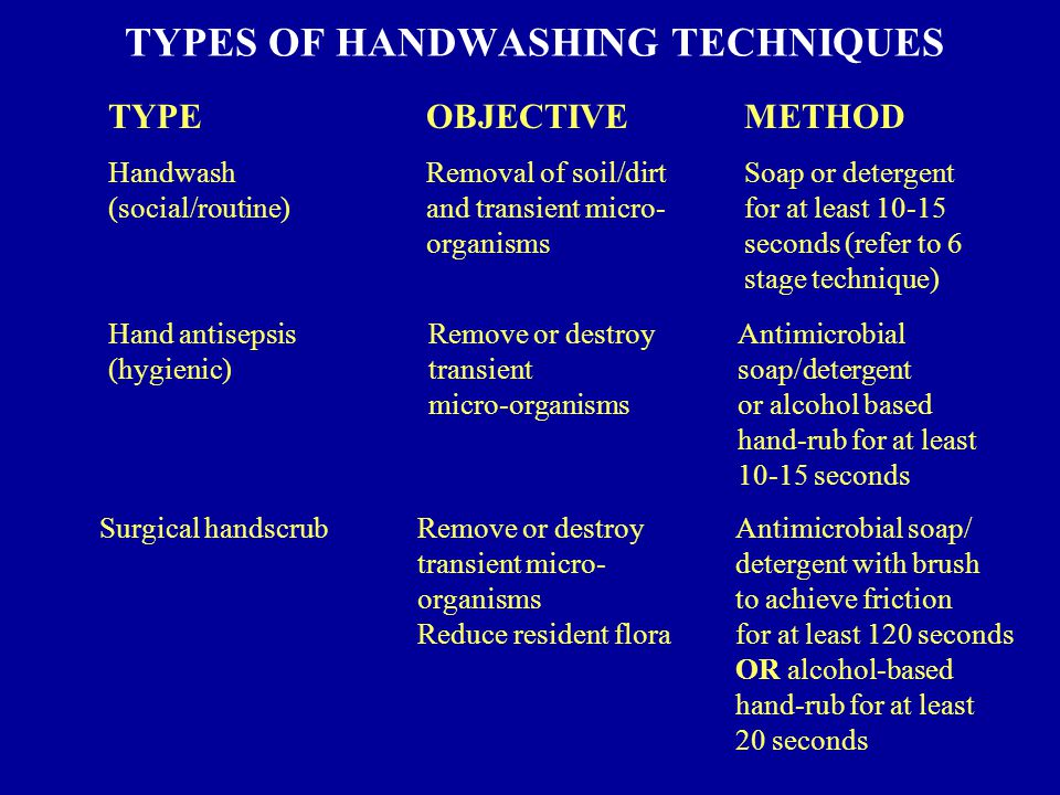 TYPES OF HANDWASHING TECHNIQUES Hand antisepsisRemove or destroyAntimicrobial (hygienic)transientsoap/detergent micro-organismsor alcohol based hand-rub for at least 10-15 seconds TYPEOBJECTIVEMETHOD HandwashRemoval of soil/dirtSoap or detergent (social/routine)and transient micro-for at least 10-15 organismsseconds (refer to 6 stage technique) Surgical handscrubRemove or destroyAntimicrobial soap/ transient micro-detergent with brush organisms to achieve friction Reduce resident florafor at least 120 seconds OR alcohol-based hand-rub for at least 20 seconds