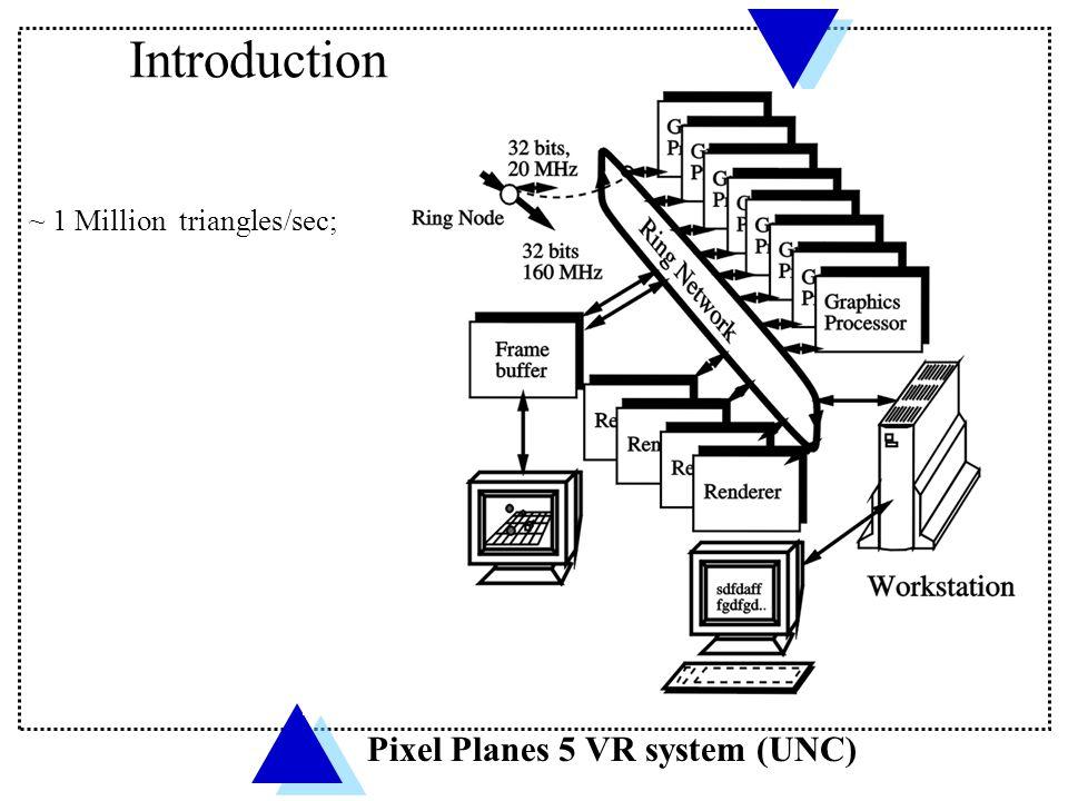 Introduction Pixel Planes 5 VR system (UNC) ~ 1 Million triangles/sec;