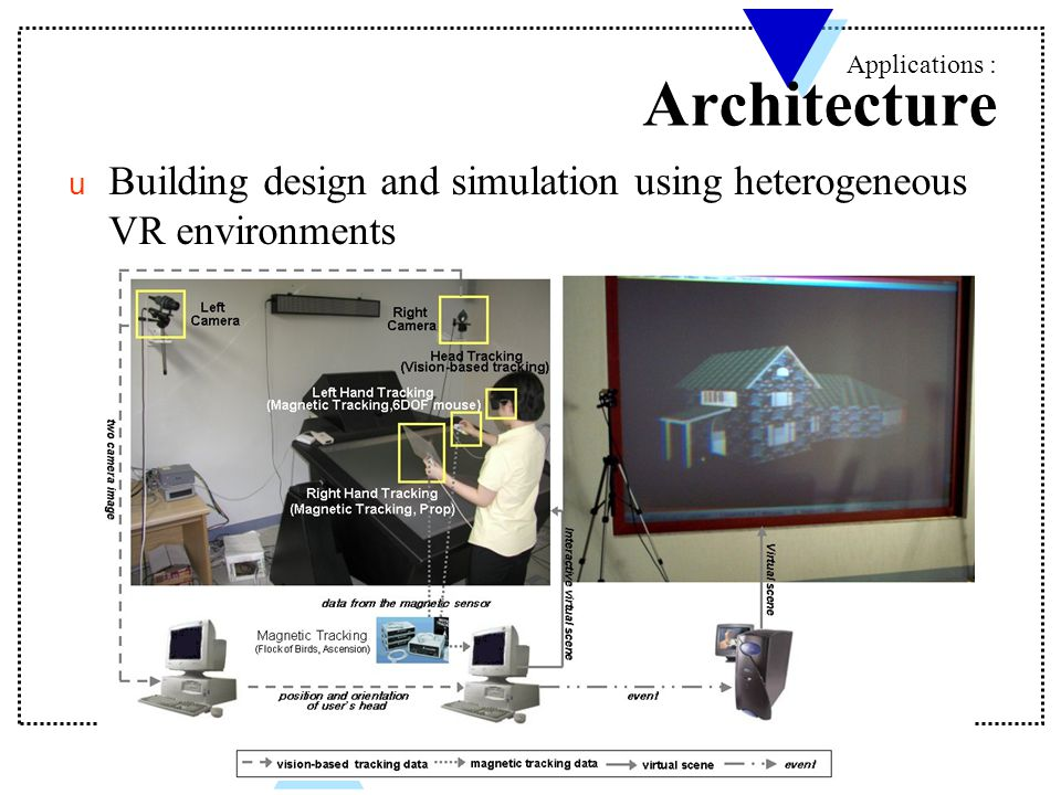 u Building design and simulation using heterogeneous VR environments Applications : Architecture