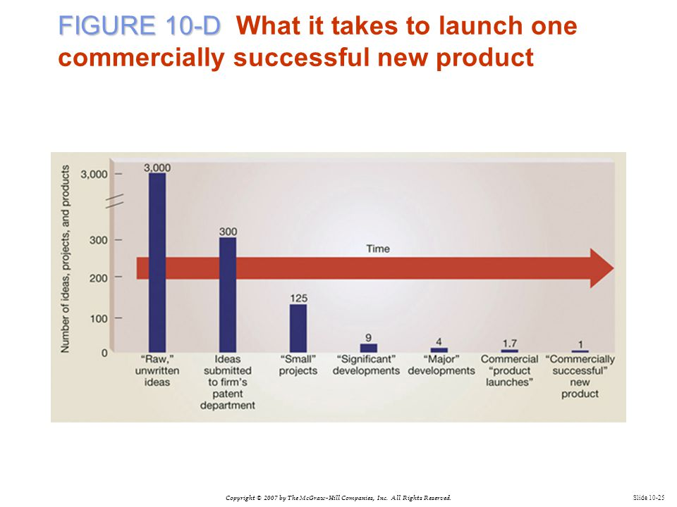 Copyright © 2007 by The McGraw-Hill Companies, Inc. All Rights Reserved. Slide 10-25 FIGURE 10-D FIGURE 10-D What it takes to launch one commercially