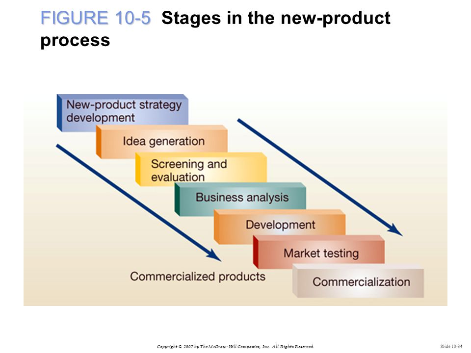 Copyright © 2007 by The McGraw-Hill Companies, Inc. All Rights Reserved. Slide 10-34 FIGURE 10-5 FIGURE 10-5 Stages in the new-product process