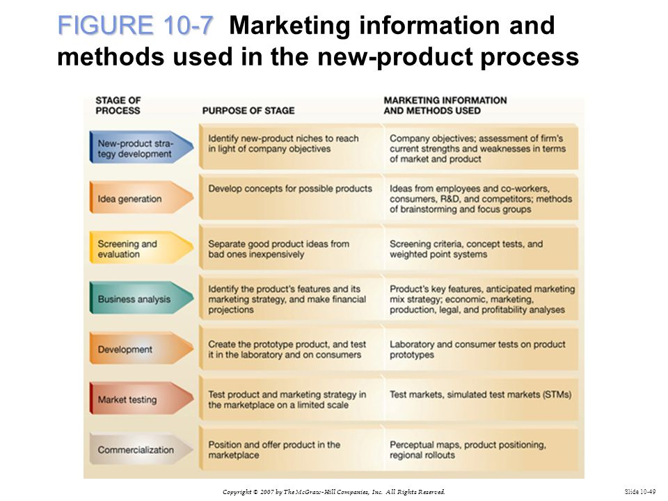 Copyright © 2007 by The McGraw-Hill Companies, Inc. All Rights Reserved. Slide 10-49 FIGURE 10-7 FIGURE 10-7 Marketing information and methods used in