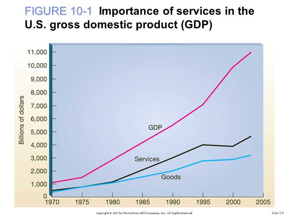 Copyright © 2007 by The McGraw-Hill Companies, Inc. All Rights Reserved. Slide 10-9 FIGURE 10-1 FIGURE 10-1 Importance of services in the U.S. gross d