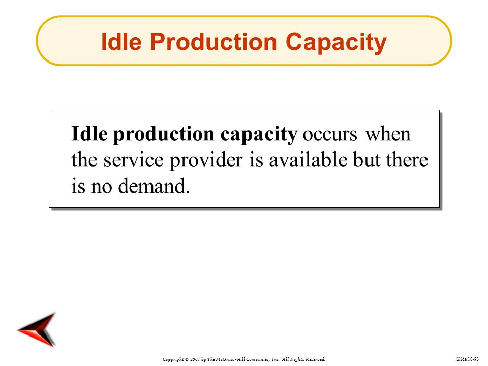 Copyright © 2007 by The McGraw-Hill Companies, Inc. All Rights Reserved. Slide 10-93 Idle Production Capacity Idle production capacity occurs when the