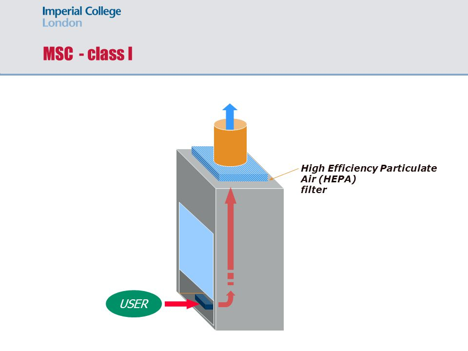 MSC - class I USER High Efficiency Particulate Air (HEPA) filter