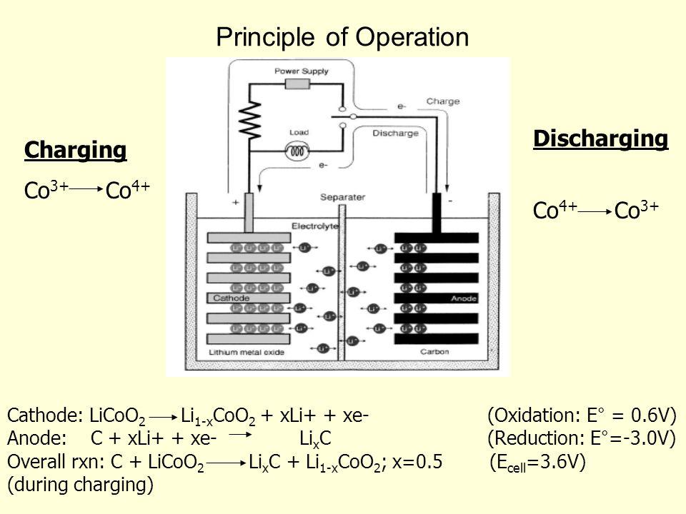 Principle of Operation Discharging Co 4+ Co 3+ Cathode: LiCoO 2 Li 1-x CoO 2 + xLi+ + xe-(Oxidation: E° = 0.6V) Anode: C + xLi+ + xe- Li x C(Reduction: E°=-3.0V) Overall rxn: C + LiCoO 2 Li x C + Li 1-x CoO 2 ; x=0.5 (E cell =3.6V) (during charging) Charging Co 3+ Co 4+