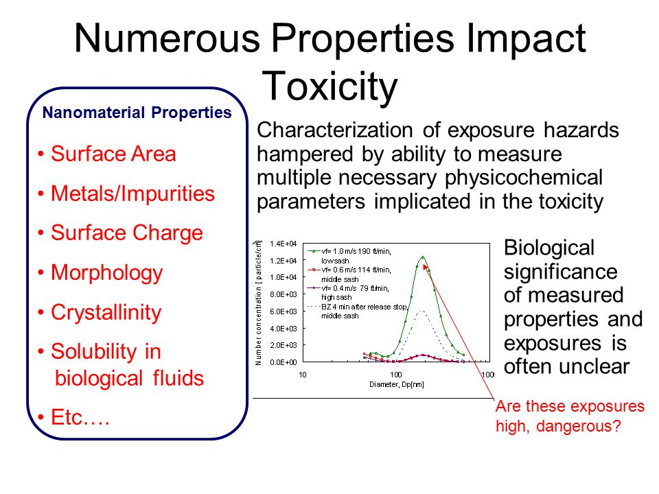 Numerous Properties Impact Toxicity Characterization of exposure hazards hampered by ability to measure multiple necessary physicochemical parameters implicated in the toxicity Biological significance of measured properties and exposures is often unclear Surface Area Metals/Impurities Surface Charge Morphology Crystallinity Solubility in biological fluids Etc….