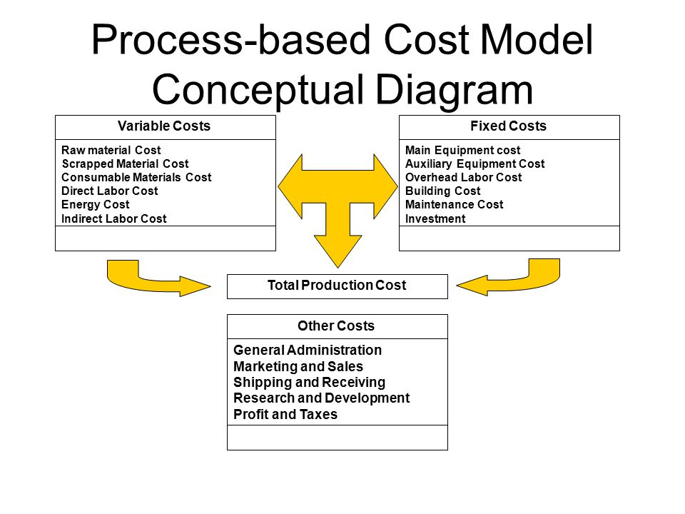 Process-based Cost Model Conceptual Diagram Within TCM Variable Costs Total Variable Cost Raw material Cost Scrapped Material Cost Consumable Materials Cost Direct Labor Cost Energy Cost Indirect Labor Cost Fixed Costs Total Fixed Cost Main Equipment cost Auxiliary Equipment Cost Overhead Labor Cost Building Cost Maintenance Cost Investment Other Costs Costs external to model General Administration Marketing and Sales Shipping and Receiving Research and Development Profit and Taxes Total Production Cost