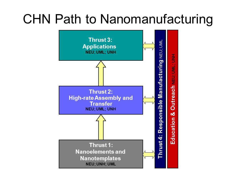 Education & Outreach NEU; UML; UNH Thrust 3: Applications NEU; UML; UNH Thrust 1: Nanoelements and Nanotemplates NEU; UNH; UML Thrust 4: Societal Implications NEU; UML Thrust 2: High-rate Assembly and Transfer NEU; UML; UNH CHN Path to Nanomanufacturing Thrust 4: Responsible Manufacturing NEU; UML