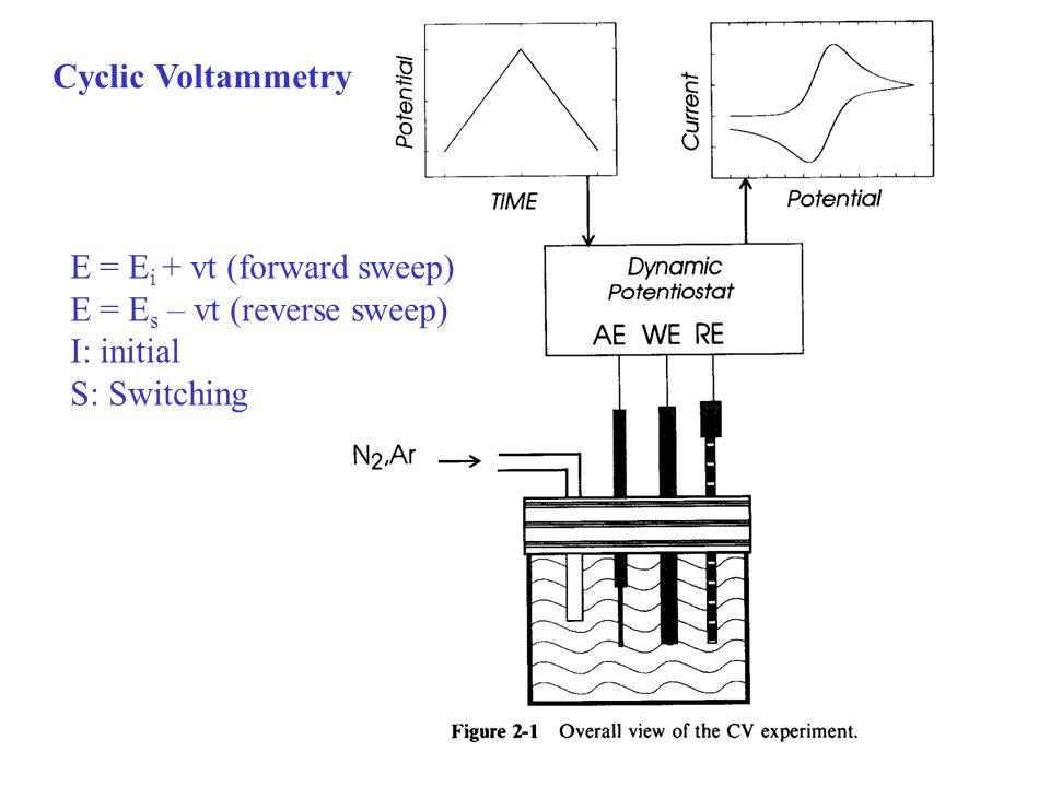 Cyclic Voltammetry E = E i + vt (forward sweep) E = E s – vt (reverse sweep) I: initial S: Switching