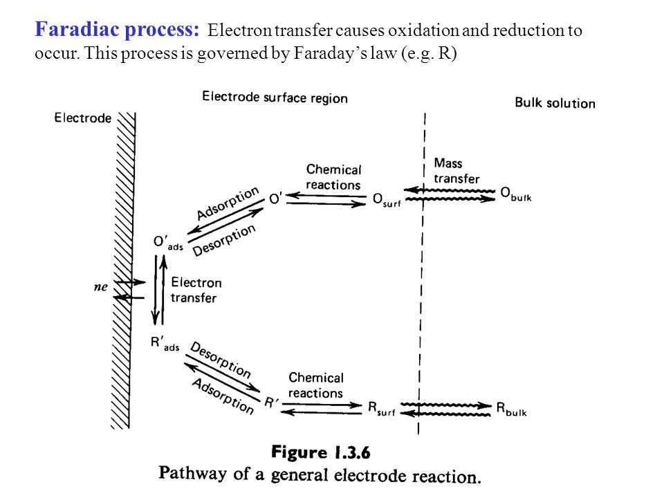 Faradiac process: Electron transfer causes oxidation and reduction to occur.