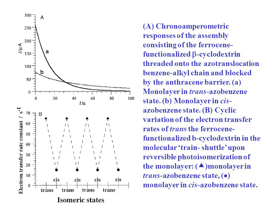 (A) Chronoamperometric responses of the assembly consisting of the ferrocene- functionalized  -cyclodextrin threaded onto the azotranslocation benzene-alkyl chain and blocked by the anthracene barrier.