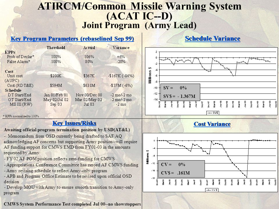 Key Issues/Risks Key Program Parameters (rebaselined Sep 99) * KPPs normalized to 100% Cost Variance Awaiting official program termination position by USD(AT&L) - Memorandum from OSD currently being drafted to SAF/AQ acknowledging AF concerns but supporting Army position--will require AF funding support for CMWS EMD from FY01-03 in the amounts requested by Army - FY 02 AF POM position reflects zero-funding for CMWS - Appropriations Conference Committee has zeroed AF CMWS funding - Army revising schedule to reflect Army-only program - APB and Program Office Estimate to be revised upon official OSD decision - Develop MOU with Army to ensure smooth transition to Army-only program CMWS System Performance Test completed Jul 00--no showstoppers Schedule Variance SV = 0% SV$ = - 1.367M CV = 0% CV$ =.161M ATIRCM/Common Missile Warning System (ACAT IC--D) Joint Program (Army Lead)