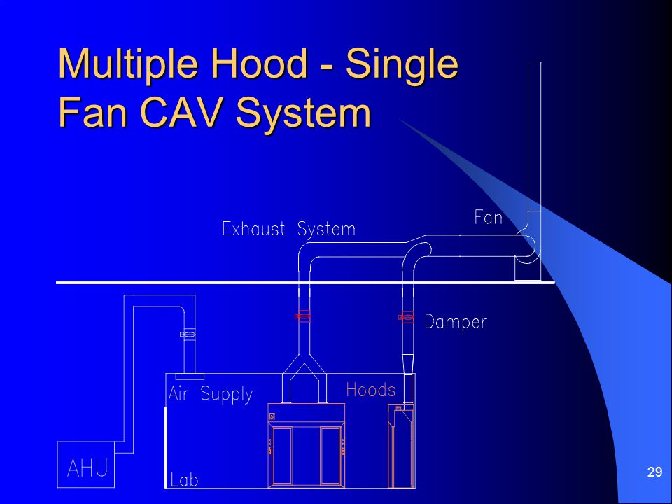 29 Multiple Hood - Single Fan CAV System