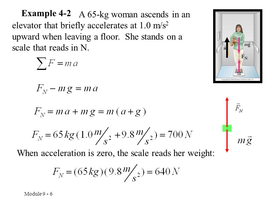 Module 9 - 6 Example 4-2 A 65-kg woman ascends in an elevator that briefly accelerates at 1.0 m/s 2 upward when leaving a floor.